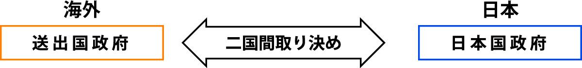 送り出し国政府・日本国政府