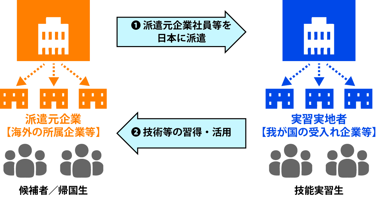 派遣元企業社員等を日本に派遣・技術等の習得・活用