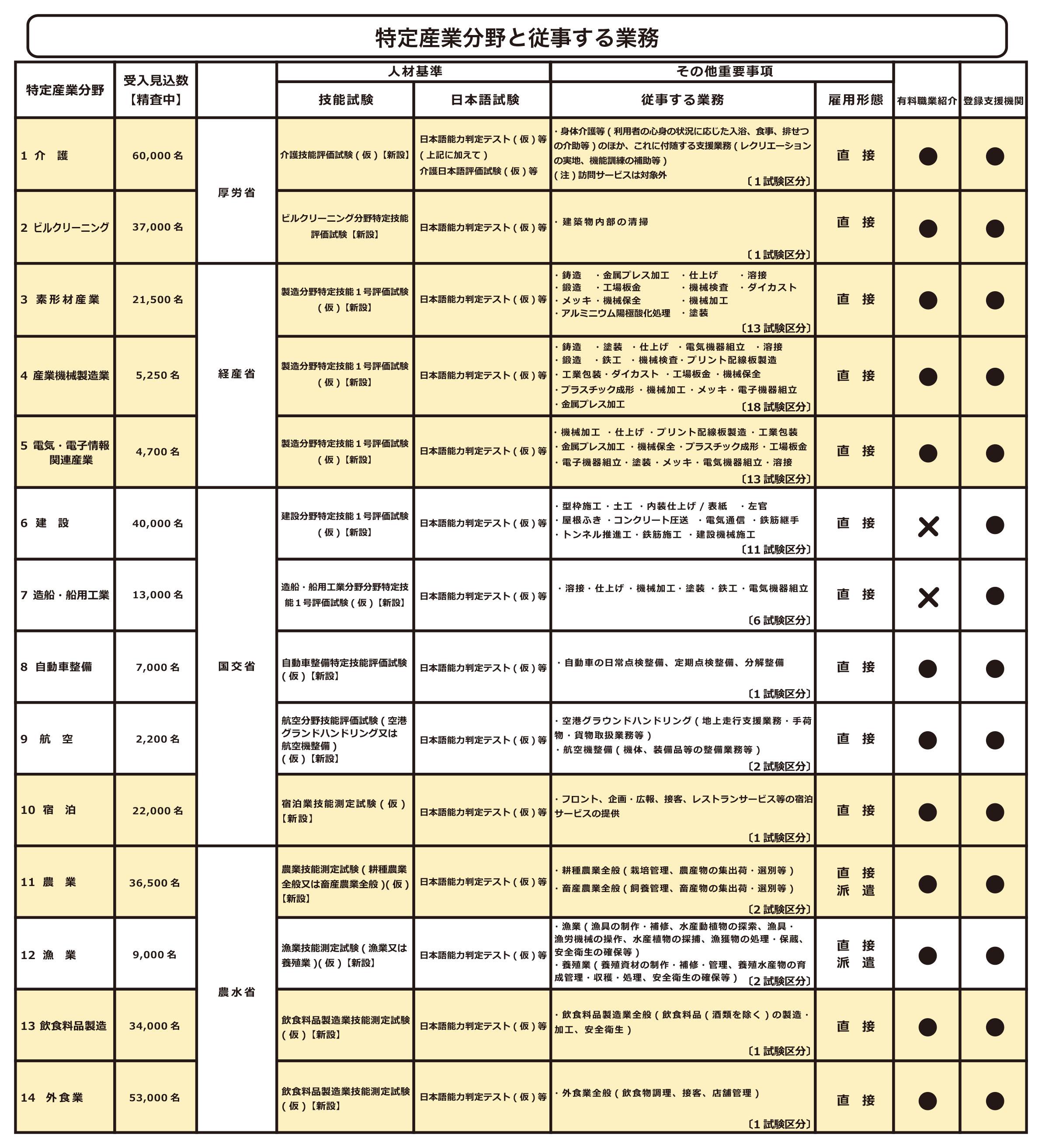 特定産業分野、14分野と従事する業務