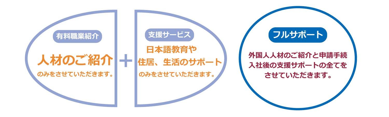 有料職業紹介・人材のご紹介+支援サービス・日本語教育や住居、生活のサポート=フルサポート、外国人人材のご紹介と申請手続き、入社後の支援サポートの全て