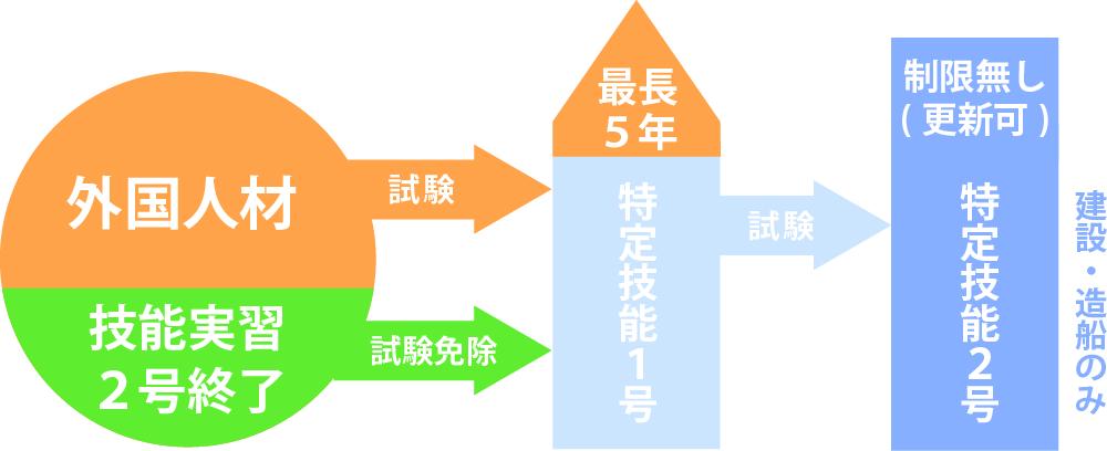 外国人材、技能実習2号終了、特定技能1号、特定技能2号